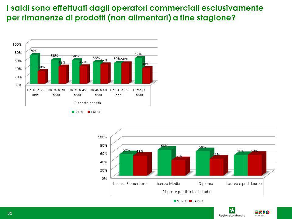 I saldi sono effettuati dagli operatori commerciali esclusivamente per rimanenze di prodotti (non alimentari) a fine stagione.
