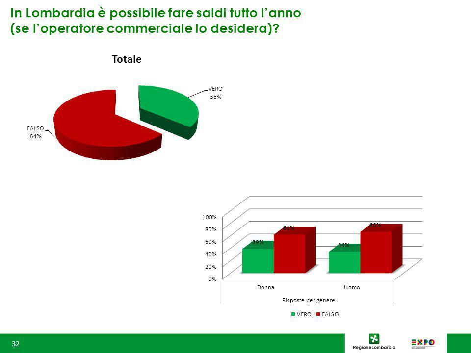 In Lombardia è possibile fare saldi tutto l'anno (se l'operatore commerciale lo desidera) 32