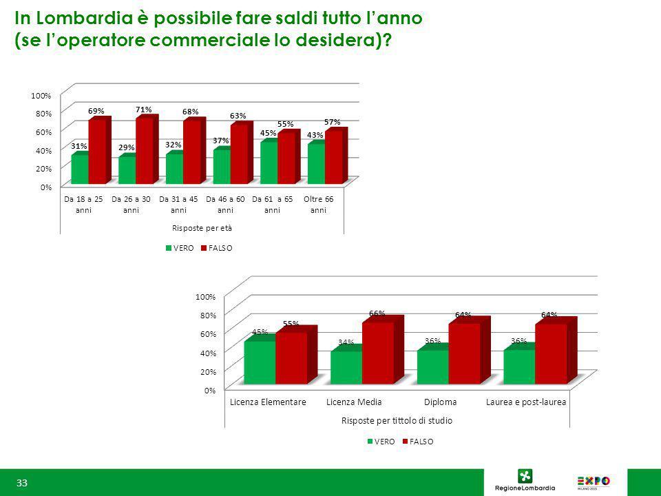 In Lombardia è possibile fare saldi tutto l'anno (se l'operatore commerciale lo desidera) 33