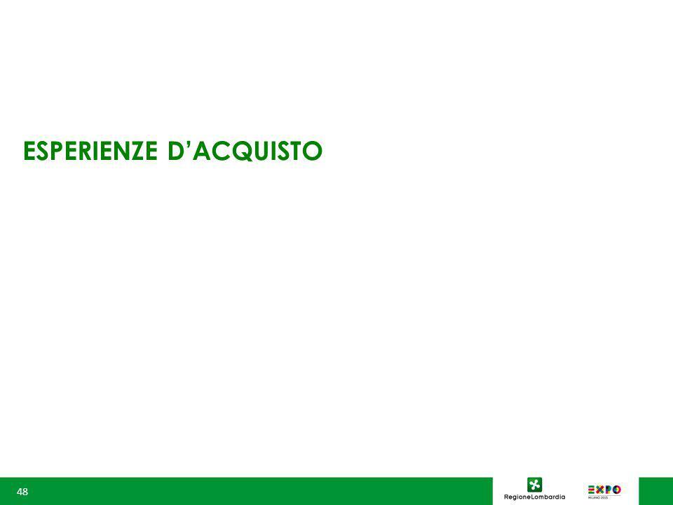 ESPERIENZE D'ACQUISTO 48
