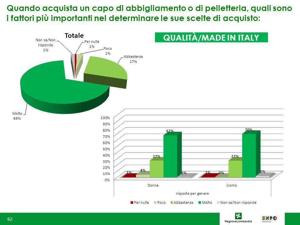 Quando acquista un capo di abbigliamento o di pelletteria, quali sono i fattori più importanti nel determinare le sue scelte di acquisto: 62 QUALITÀ/MADE IN ITALY