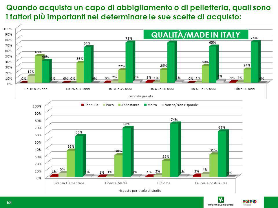 Quando acquista un capo di abbigliamento o di pelletteria, quali sono i fattori più importanti nel determinare le sue scelte di acquisto: 63 QUALITÀ/MADE IN ITALY