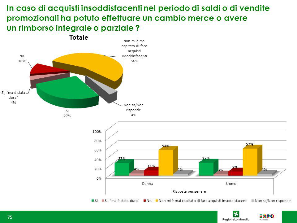 In caso di acquisti insoddisfacenti nel periodo di saldi o di vendite promozionali ha potuto effettuare un cambio merce o avere un rimborso integrale o parziale .