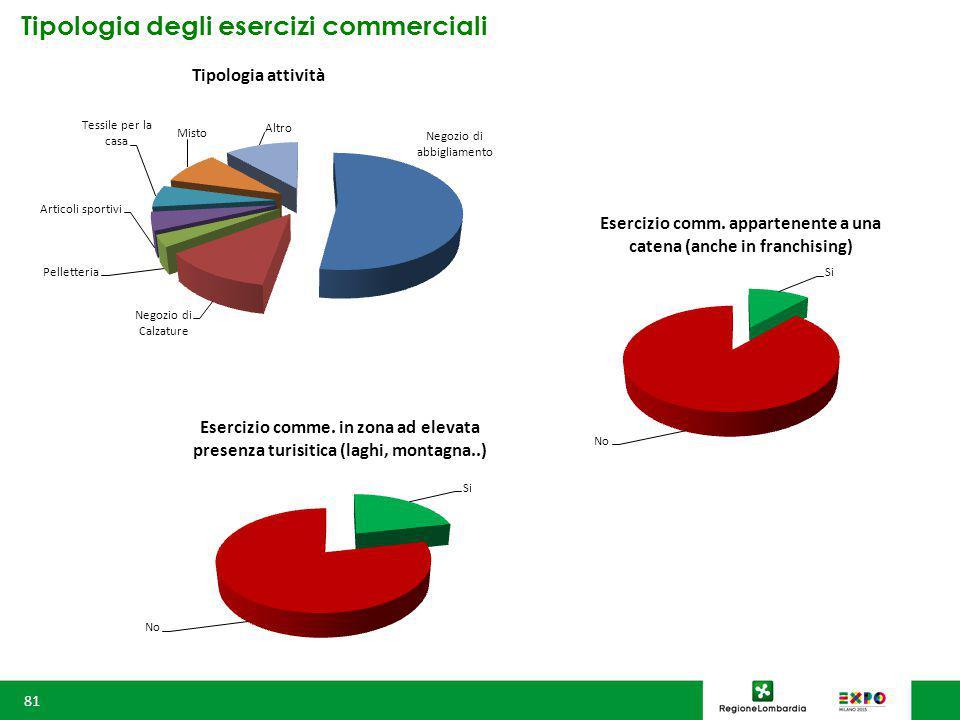 Tipologia degli esercizi commerciali 81