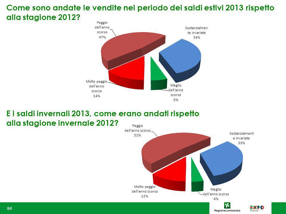 Come sono andate le vendite nel periodo dei saldi estivi 2013 rispetto alla stagione 2012.