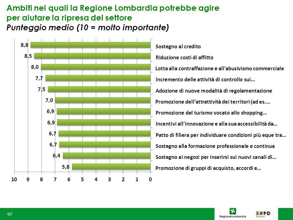 Ambiti nei quali la Regione Lombardia potrebbe agire per aiutare la ripresa del settore Punteggio medio (10 = molto importante) 97