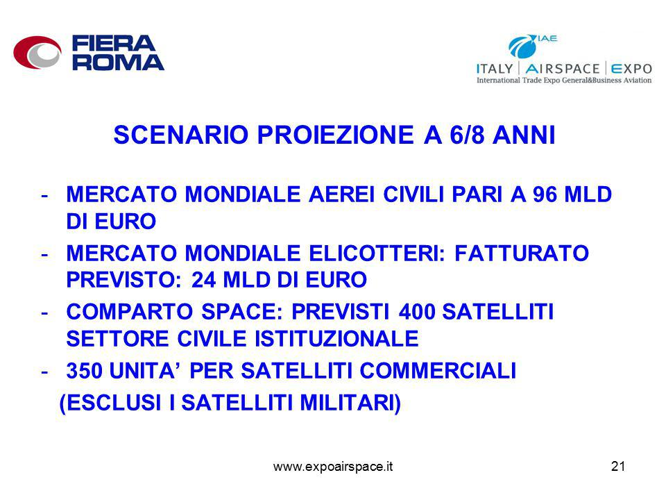 www.expoairspace.it21 SCENARIO PROIEZIONE A 6/8 ANNI -MERCATO MONDIALE AEREI CIVILI PARI A 96 MLD DI EURO -MERCATO MONDIALE ELICOTTERI: FATTURATO PREVISTO: 24 MLD DI EURO -COMPARTO SPACE: PREVISTI 400 SATELLITI SETTORE CIVILE ISTITUZIONALE -350 UNITA' PER SATELLITI COMMERCIALI (ESCLUSI I SATELLITI MILITARI)