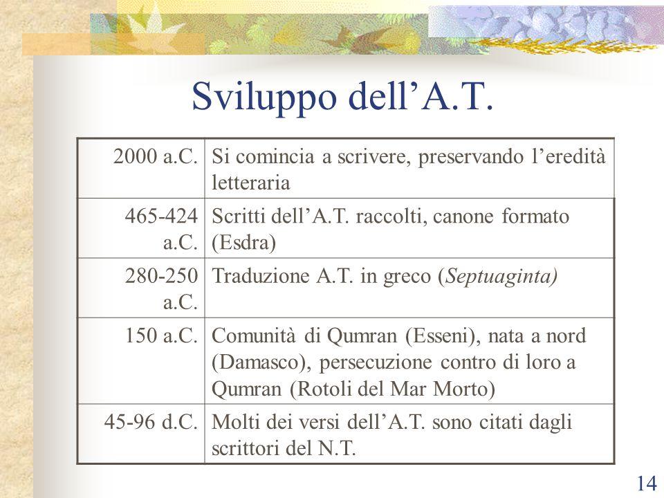 14 Sviluppo dell'A.T. 2000 a.C.Si comincia a scrivere, preservando l'eredità letteraria 465-424 a.C. Scritti dell'A.T. raccolti, canone formato (Esdra
