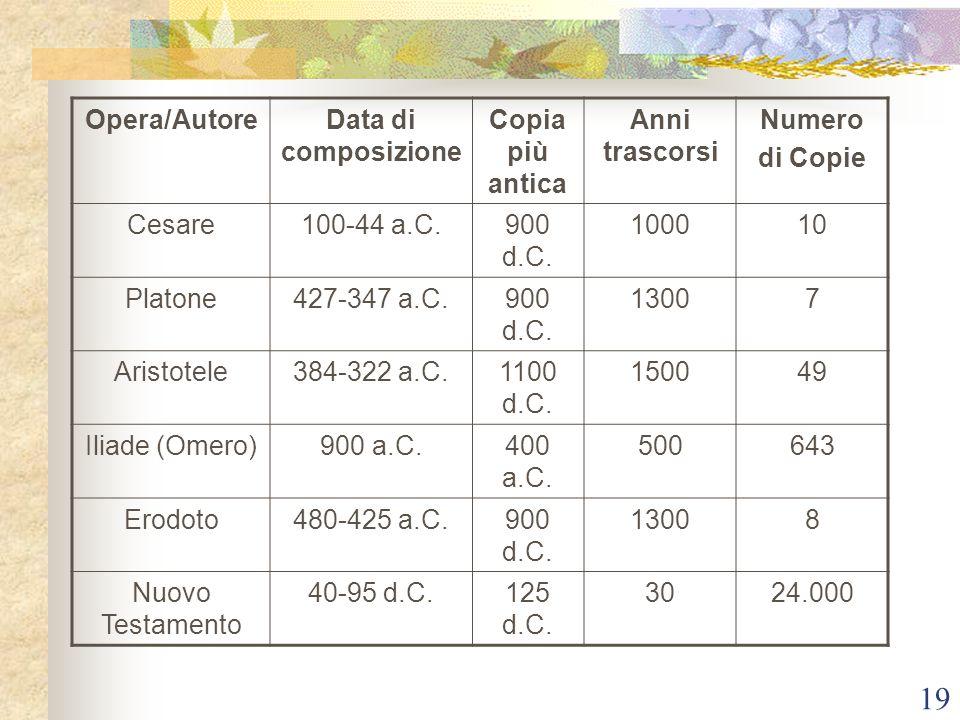 19 Opera/AutoreData di composizione Copia più antica Anni trascorsi Numero di Copie Cesare100-44 a.C.900 d.C. 100010 Platone427-347 a.C.900 d.C. 13007