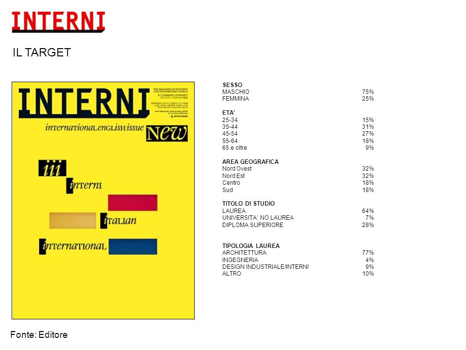 LIBERO PROFESSIONISTA75% ARCHITETTO58% DESIGNER10% GEOMETRA 8% ARREDATORE 4% INSEGNANTE/IMPIEGATO 7% STUDENTE 5% QUADRO/DIRIGENTE 5% IMPRENDITORE 3% COMMERCIANTE 2% PENSIONATO LEGGO INTERNI PERCHE' % pen (molto + abbastanza importante) SEGUE LE NOVITA' DEL SETTORE96% PRESENTA I LAVORI DEI DESIGNER PIU' IMPORTANTI96% COINCIDE COI MIEI INTERESSI PERSONALI95% PER AGGIORNAMENTO PROFESSIONALE93% PER LE SEGNALAZIONI DEI PRODOTTI E DEI MATERIALI91% FORNISCE INDICAZIONI UTILI PER IL LAVORO90% LE PAGINE DI PUBBLICITA' SU INTERNI … (MOLTO + ABBASTANZA IMPORTANTE) INFORMANO SULLE NOVITA' 92% SONO COERENTI CON I CONTENUTI DELLA RIVISTA 91% AIUTANO AD ORIENTARMI NELLA SCELTA 70% PROFILO PROFESSIONALE Fonte: Editore IL TARGET