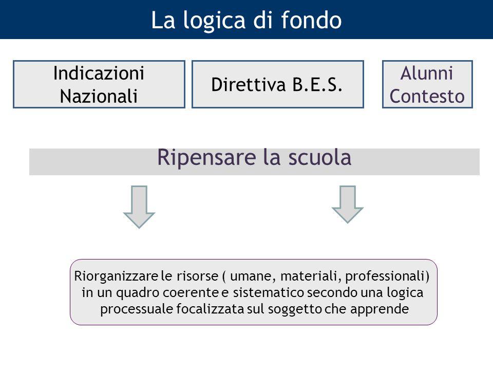 La logica di fondo Ripensare la scuola Indicazioni Nazionali Direttiva B.E.S. Riorganizzare le risorse ( umane, materiali, professionali) in un quadro
