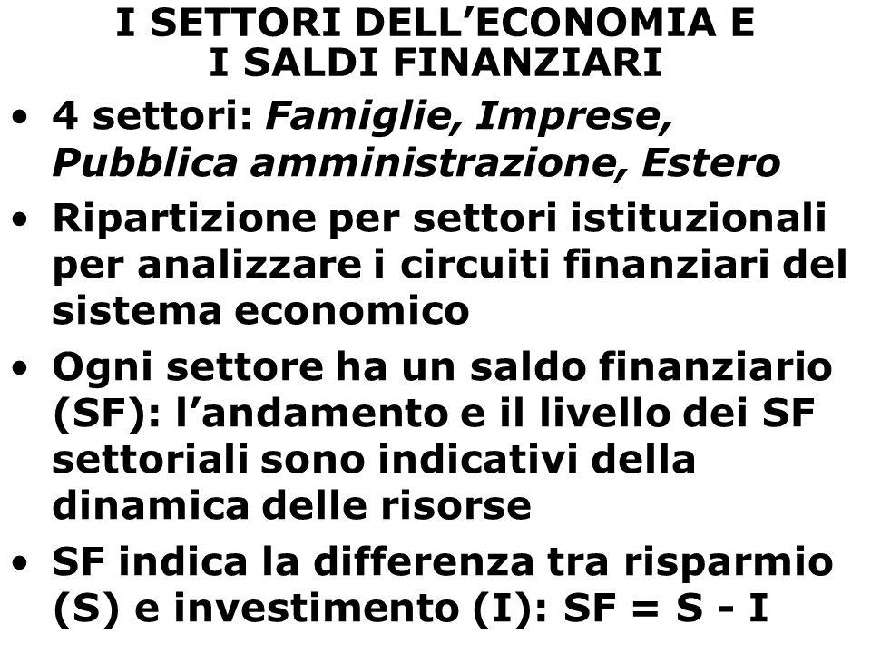 I SETTORI DELL'ECONOMIA E I SALDI FINANZIARI 4 settori: Famiglie, Imprese, Pubblica amministrazione, Estero Ripartizione per settori istituzionali per analizzare i circuiti finanziari del sistema economico Ogni settore ha un saldo finanziario (SF): l'andamento e il livello dei SF settoriali sono indicativi della dinamica delle risorse SF indica la differenza tra risparmio (S) e investimento (I): SF = S - I