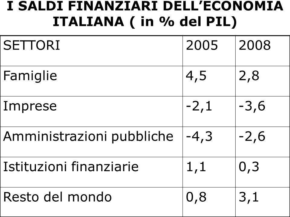 I SALDI FINANZIARI DELL'ECONOMIA ITALIANA ( in % del PIL) SETTORI20052008 Famiglie4,52,8 Imprese-2,1-3,6 Amministrazioni pubbliche-4,3-2,6 Istituzioni finanziarie1,10,3 Resto del mondo0,83,1