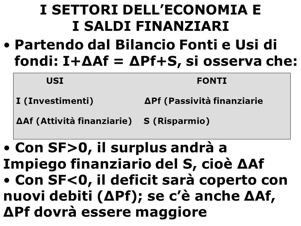 I SETTORI DELL'ECONOMIA E I SALDI FINANZIARI Partendo dal Bilancio Fonti e Usi di fondi: I+ΔAf = ΔPf+S, si osserva che: USI FONTI I (Investimenti) ΔPf (Passività finanziarie ΔAf (Attività finanziarie) S (Risparmio) Con SF>0, il surplus andrà a Impiego finanziario del S, cioè ΔAf Con SF<0, il deficit sarà coperto con nuovi debiti (ΔPf); se c'è anche ΔAf, ΔPf dovrà essere maggiore