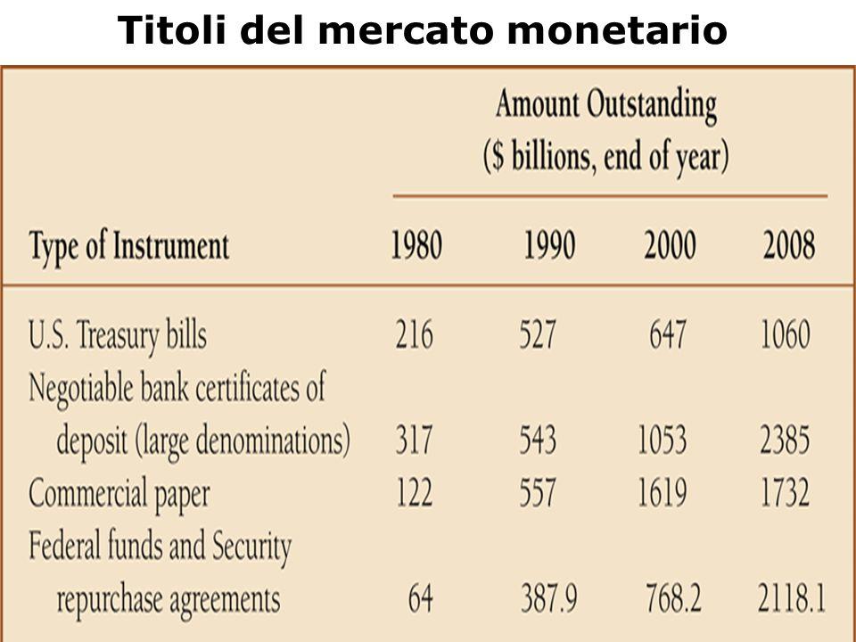 Titoli del mercato monetario