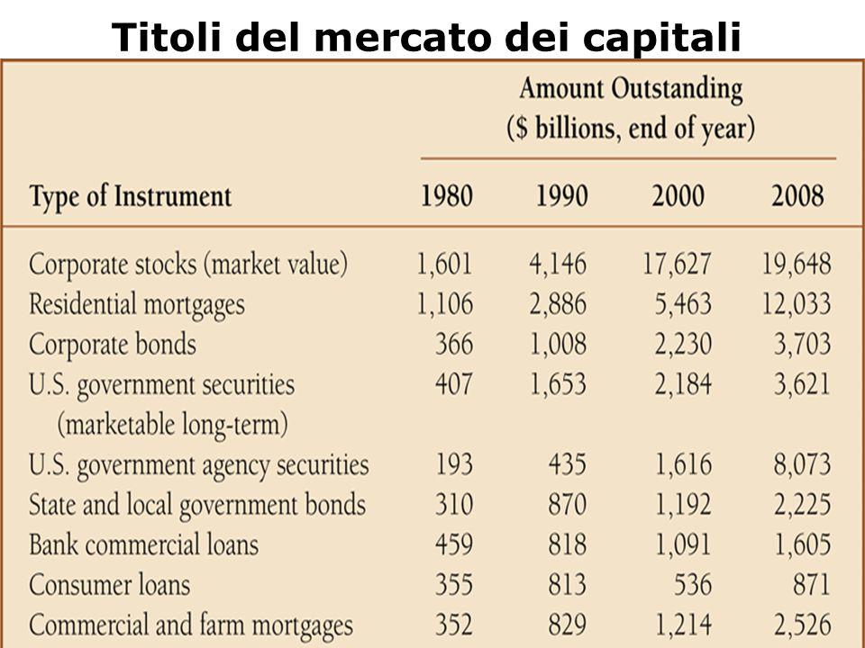 Titoli del mercato dei capitali