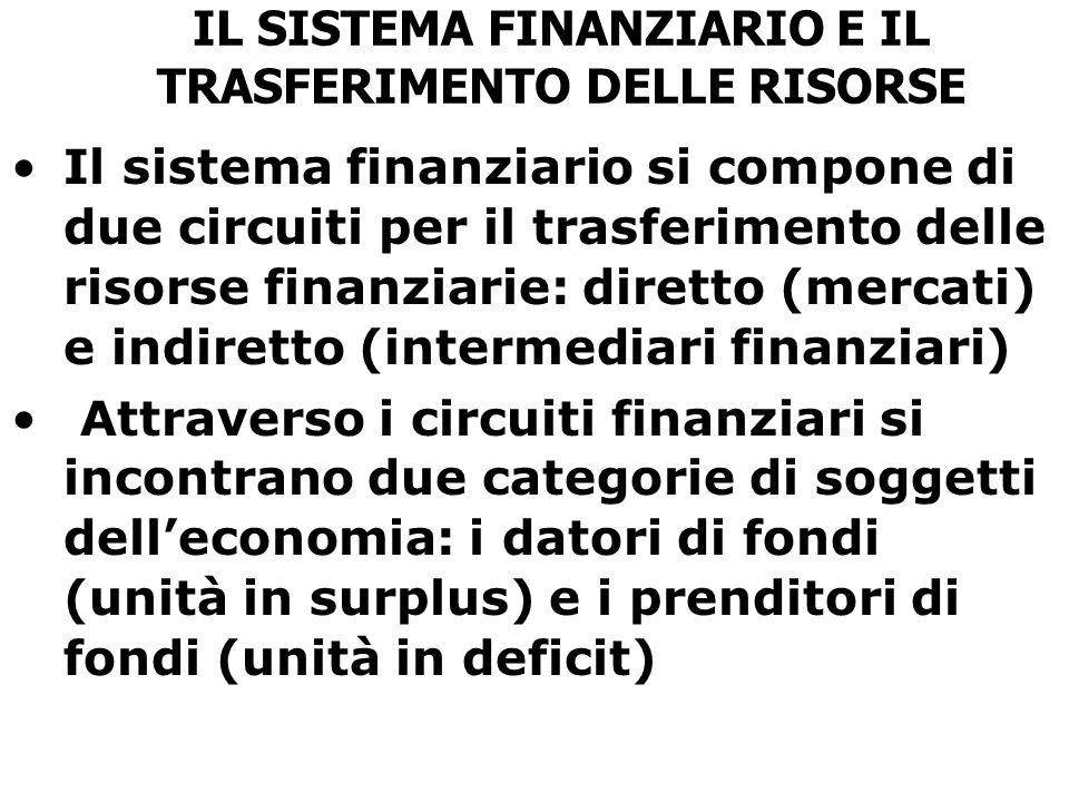 IL SISTEMA FINANZIARIO E IL TRASFERIMENTO DELLE RISORSE Il sistema finanziario si compone di due circuiti per il trasferimento delle risorse finanziarie: diretto (mercati) e indiretto (intermediari finanziari) Attraverso i circuiti finanziari si incontrano due categorie di soggetti dell'economia: i datori di fondi (unità in surplus) e i prenditori di fondi (unità in deficit)