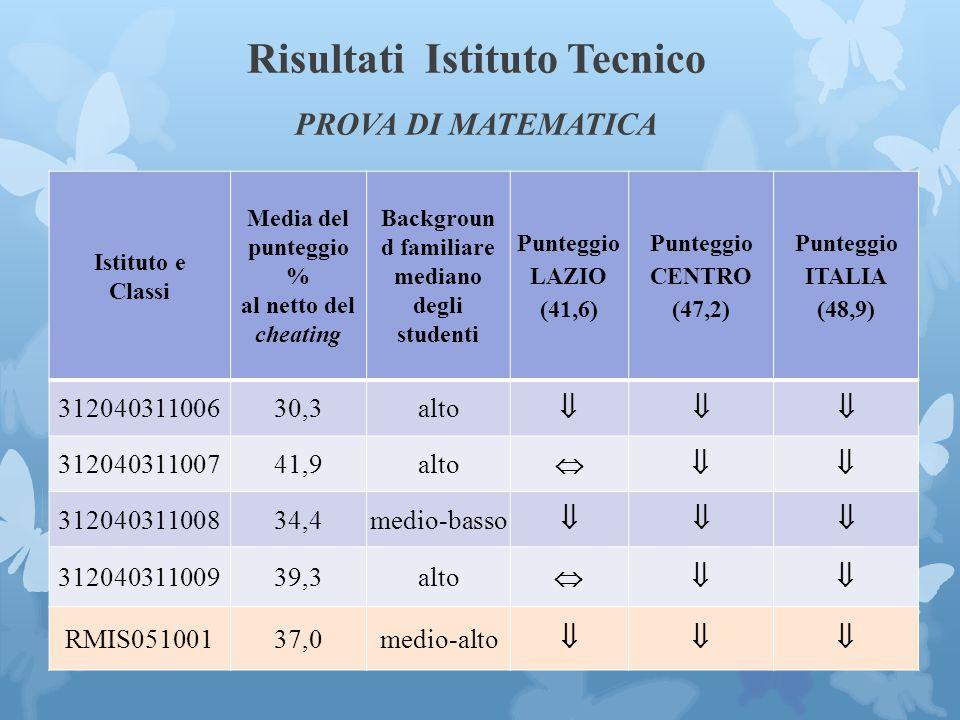 Risultati Istituto Tecnico PROVA DI MATEMATICA Istituto e Classi Media del punteggio % al netto del cheating Backgroun d familiare mediano degli studenti Punteggio LAZIO (41,6) Punteggio CENTRO (47,2) Punteggio ITALIA (48,9) 31204031100630,3alto   31204031100741,9alto  31204031100834,4medio-basso   31204031100939,3alto  RMIS05100137,0medio-alto 
