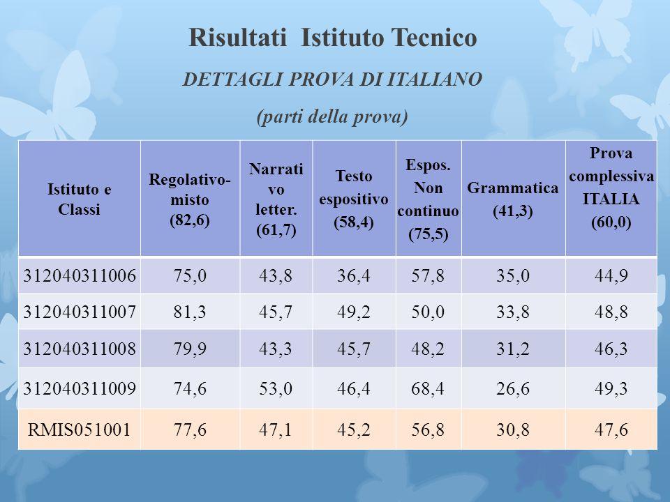 Risultati Istituto Tecnico DETTAGLI PROVA DI ITALIANO (parti della prova) Istituto e Classi Regolativo- misto (82,6) Narrati vo letter.
