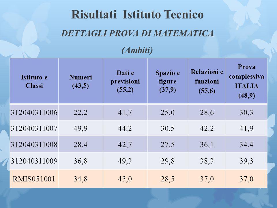 Risultati Istituto Tecnico DETTAGLI PROVA DI MATEMATICA (Ambiti) Istituto e Classi Numeri (43,5) Dati e previsioni (55,2) Spazio e figure (37,9) Relazioni e funzioni (55,6) Prova complessiva ITALIA (48,9) 31204031100622,241,725,028,630,3 31204031100749,944,230,542,241,9 31204031100828,442,727,536,134,4 31204031100936,849,329,838,339,3 RMIS05100134,845,028,537,0