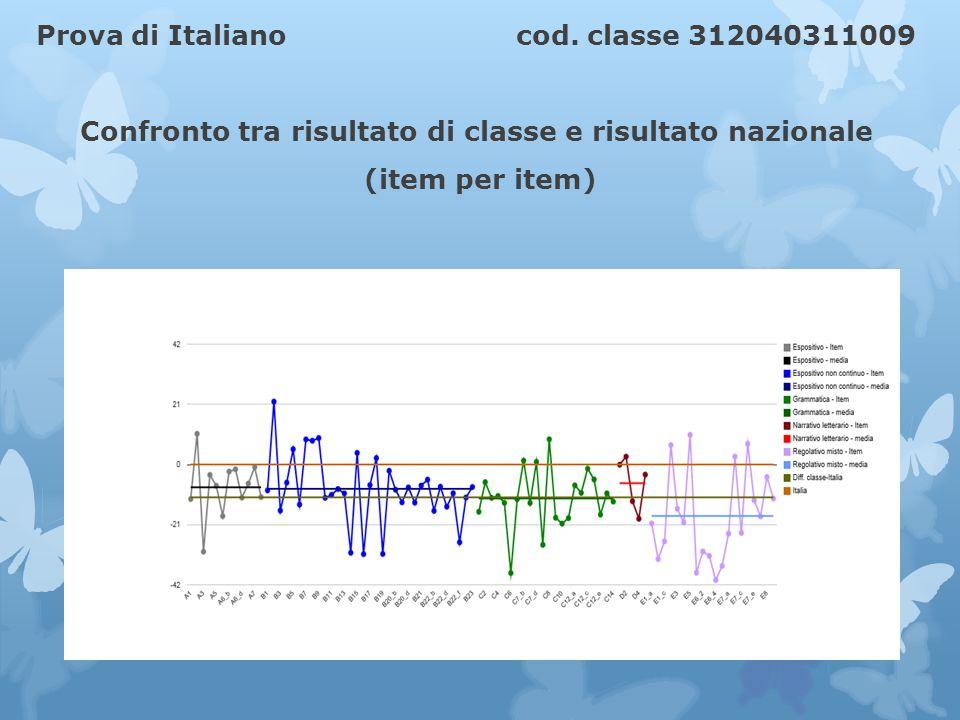 Prova di Italiano cod.