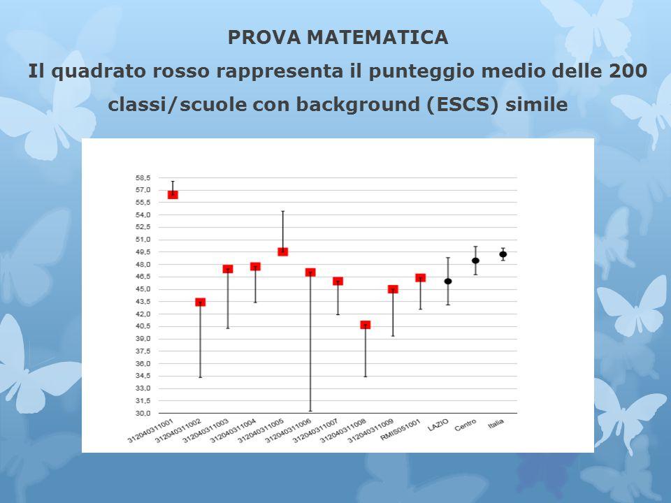 PROVA MATEMATICA Il quadrato rosso rappresenta il punteggio medio delle 200 classi/scuole con background (ESCS) simile