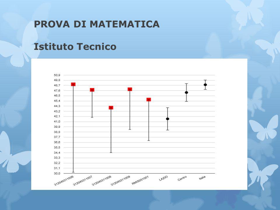 PROVA DI MATEMATICA Istituto Tecnico