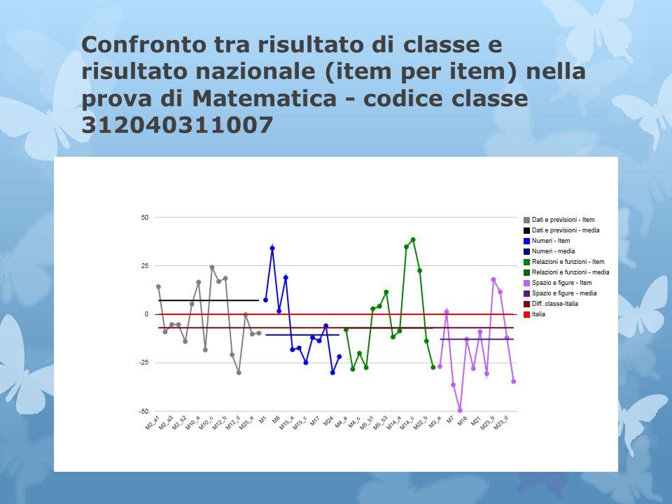 Confronto tra risultato di classe e risultato nazionale (item per item) nella prova di Matematica - codice classe 312040311007