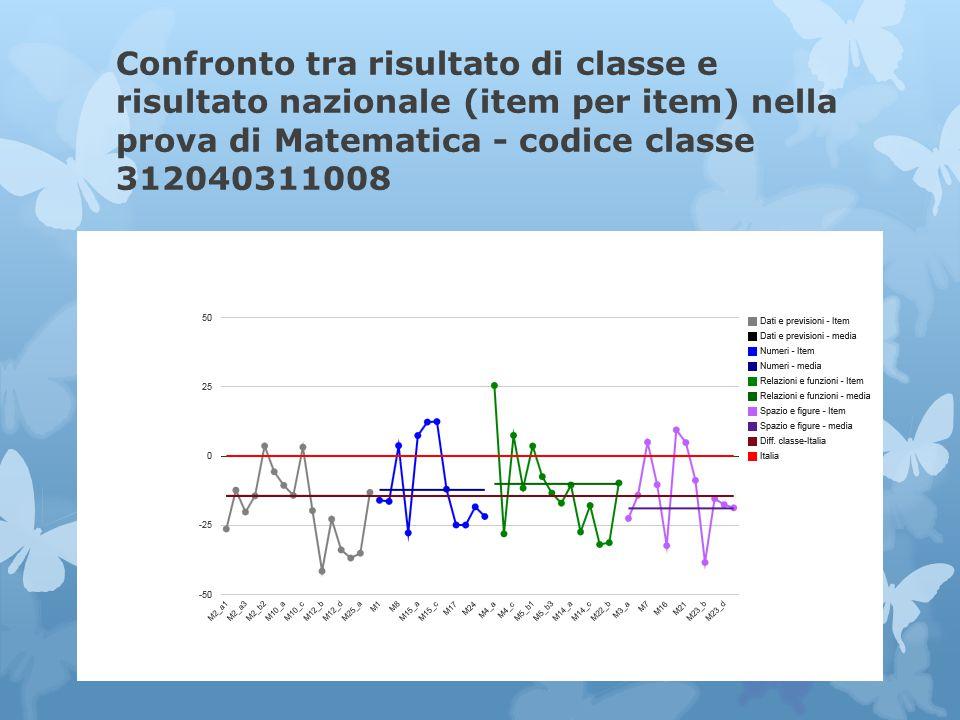 Confronto tra risultato di classe e risultato nazionale (item per item) nella prova di Matematica - codice classe 312040311008