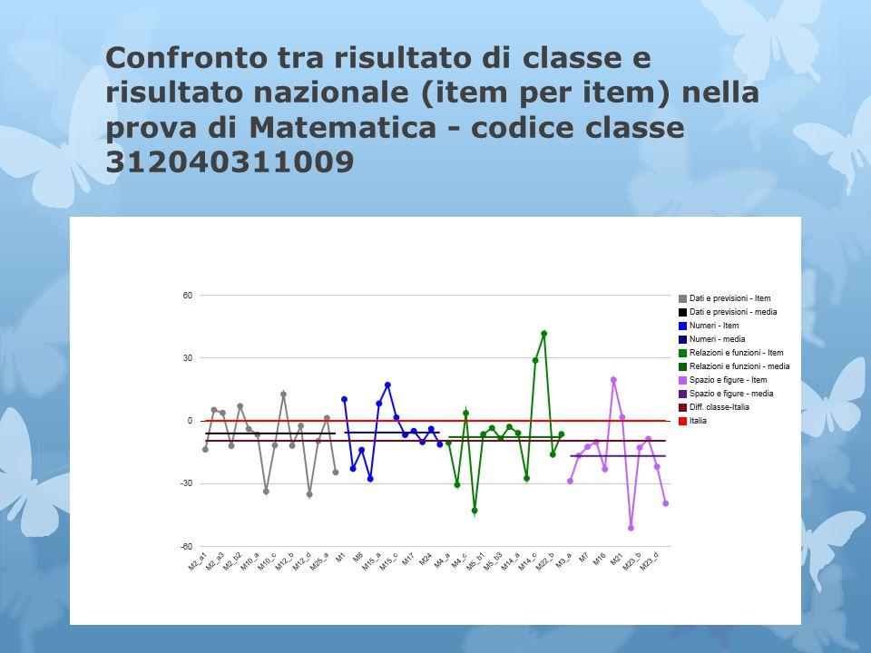 Confronto tra risultato di classe e risultato nazionale (item per item) nella prova di Matematica - codice classe 312040311009