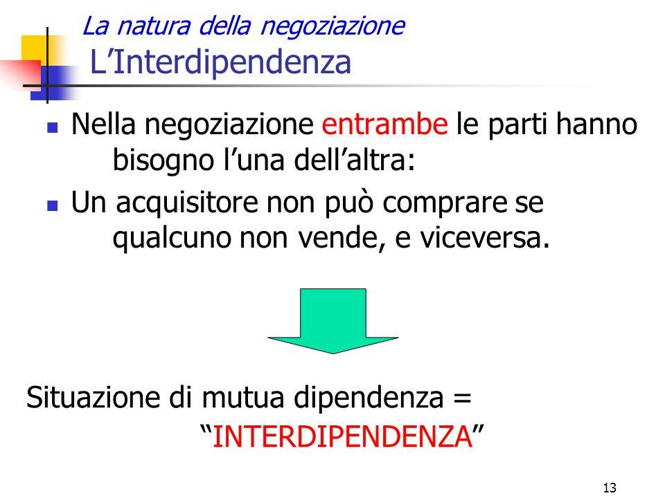 13 La natura della negoziazione L'Interdipendenza Nella negoziazione entrambe le parti hanno bisogno l'una dell'altra: Un acquisitore non può comprare