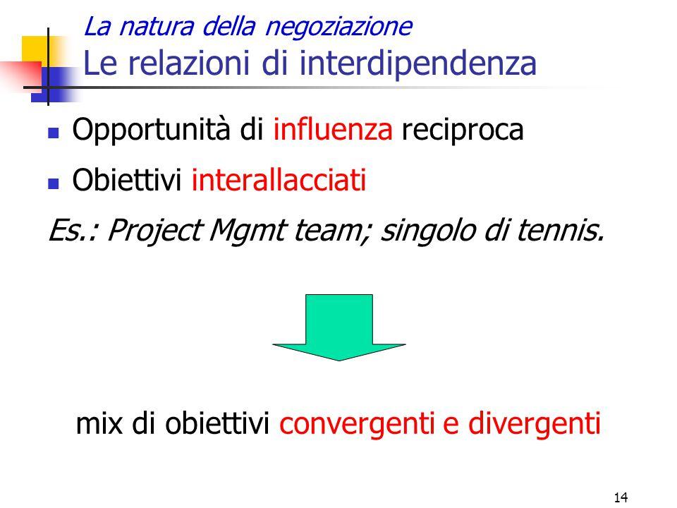 14 La natura della negoziazione Le relazioni di interdipendenza Opportunità di influenza reciproca Obiettivi interallacciati Es.: Project Mgmt team; s