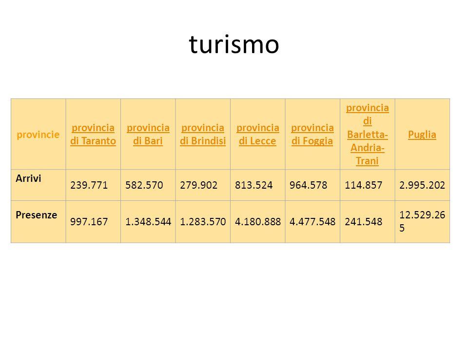 turismo provincie provincia di Taranto provincia di Bari provincia di Brindisi provincia di Lecce provincia di Foggia provincia di Barletta- Andria- Trani Puglia Arrivi 239.771582.570279.902813.524964.578114.8572.995.202 Presenze 997.1671.348.5441.283.5704.180.8884.477.548241.548 12.529.26 5