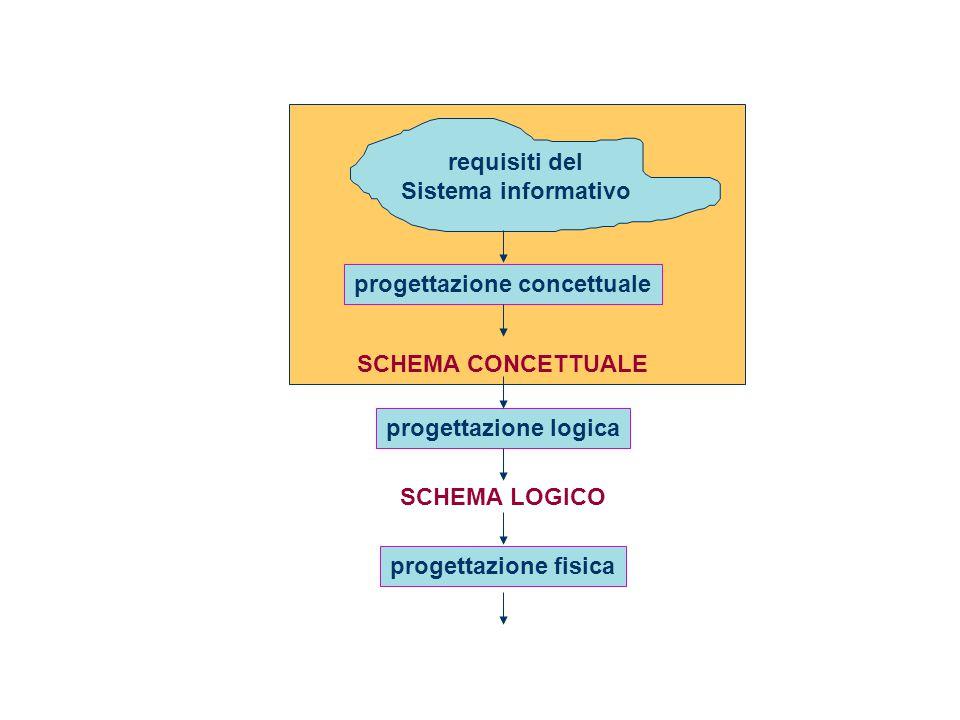 requisiti del Sistema informativo progettazione concettuale progettazione logica progettazione fisica SCHEMA LOGICO SCHEMA CONCETTUALE