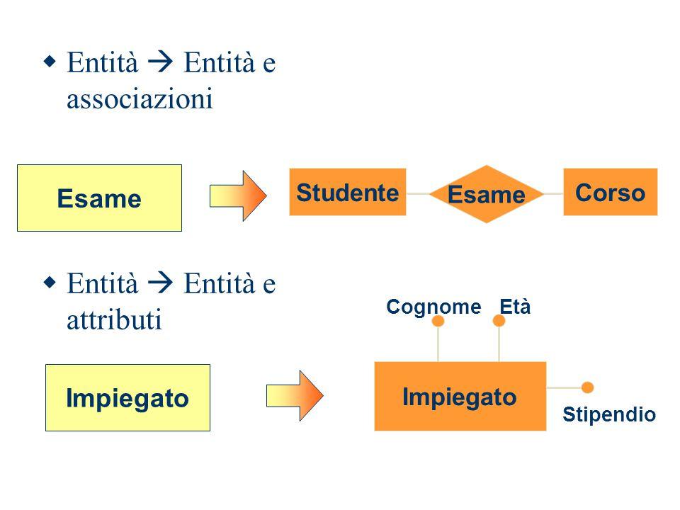  Entità  Entità e associazioni Esame StudenteCorso  Entità  Entità e attributi Impiegato CognomeEtà Stipendio Impiegato