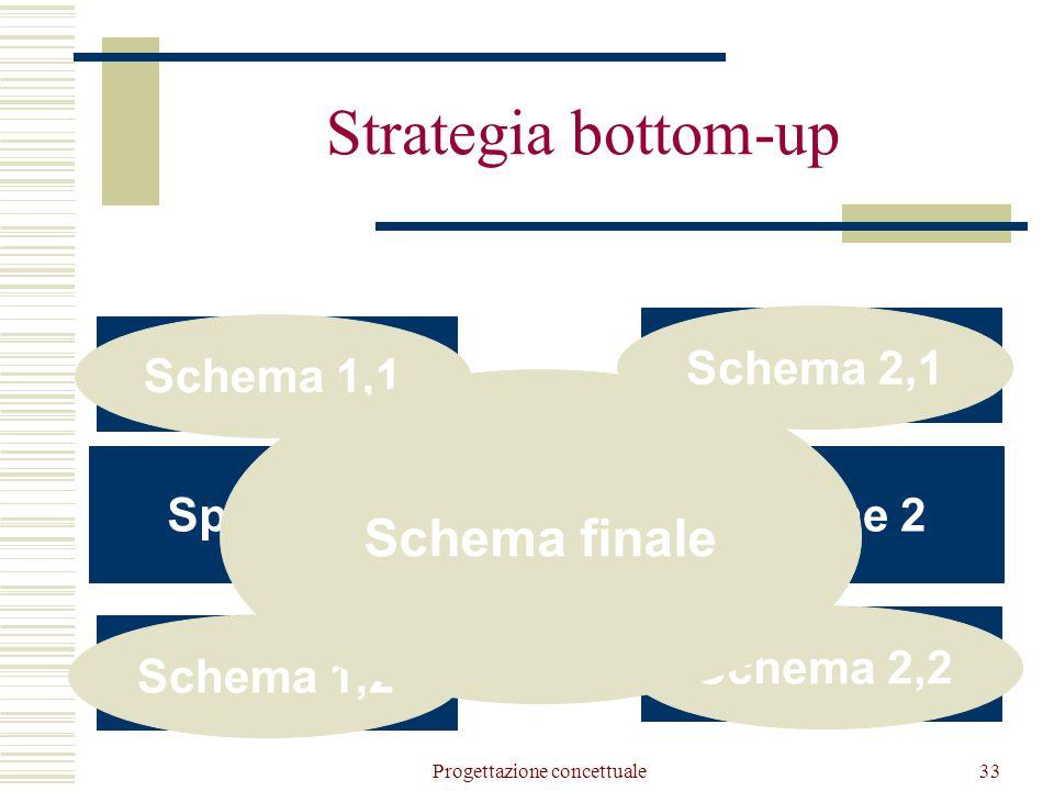 Progettazione concettuale33 Strategia bottom-up Specifiche Specifiche 2Specifiche 1 Specifiche 1,1 Specifiche 1,2 Specifiche 2,1 Specifiche 2,2 Schema 1,1 Schema 1,2 Schema 2,1 Schema 2,2 Schema finale