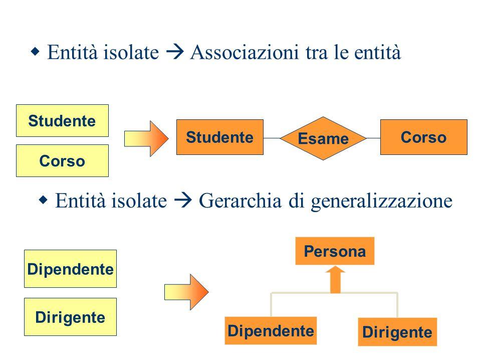  Entità isolate  Gerarchia di generalizzazione Dipendente Persona Dipendente Dirigente Studente Esame StudenteCorso  Entità isolate  Associazioni tra le entità