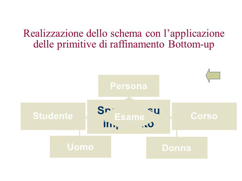 Realizzazione dello schema con l'applicazione delle primitive di raffinamento Bottom-up StudenteCorso Persona Uomo Donna Impiegato Specifica su impiegato Esame StudenteCorso Persona Uomo Donna