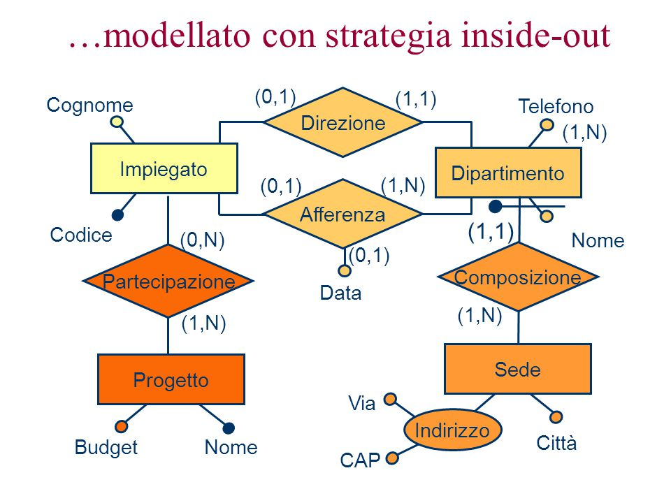 …modellato con strategia inside-out Telefono Data (1,1) (0,1) (1,N) (0,1) (1,N) Dipartimento Direzione Afferenza NomeBudget (0,N) (1,N) Progetto Partecipazione Cognome Codice Impiegato (1,1) Città Composizione Sede Nome Via CAP (1,N) Indirizzo
