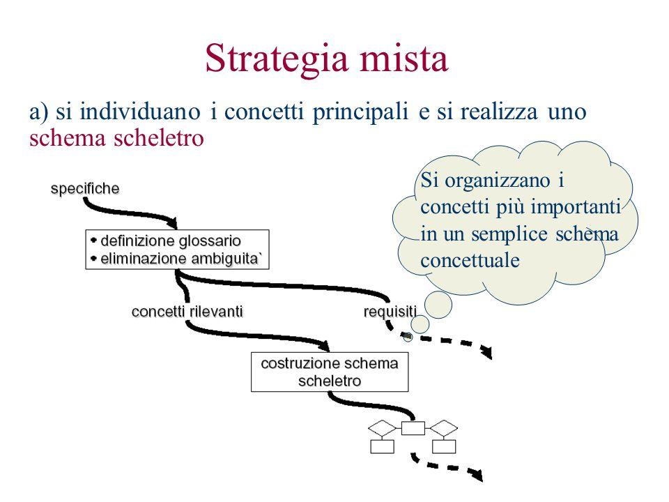 a) si individuano i concetti principali e si realizza uno schema scheletro Strategia mista Si organizzano i concetti più importanti in un semplice schema concettuale