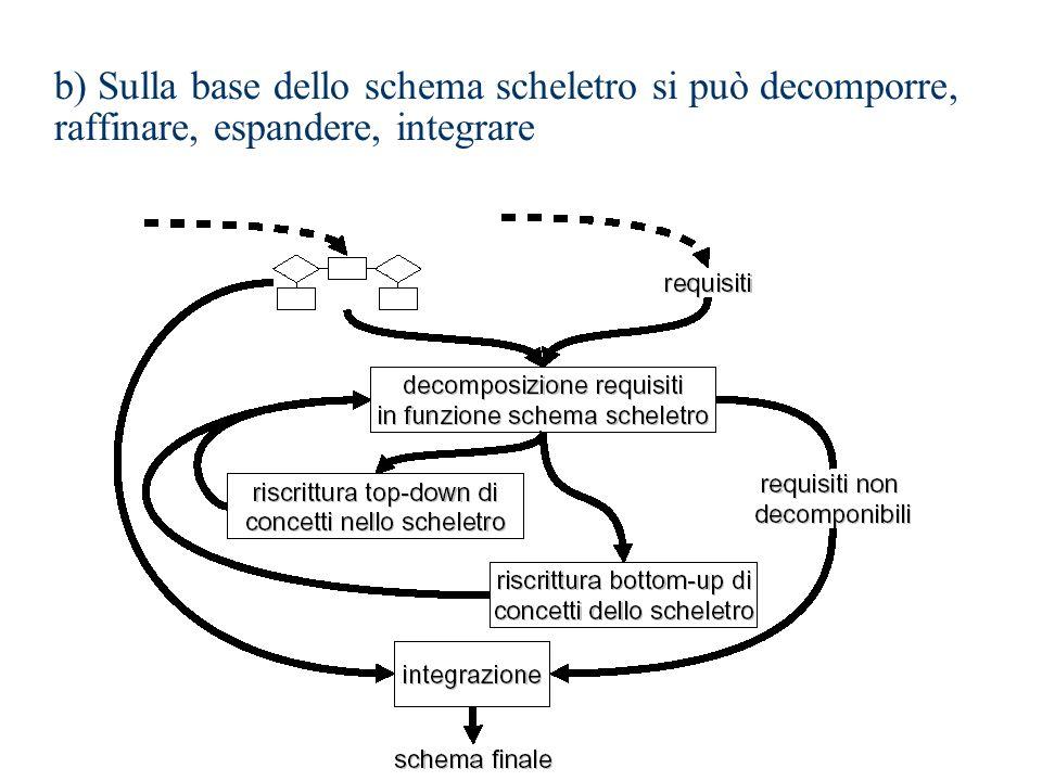 b) Sulla base dello schema scheletro si può decomporre, raffinare, espandere, integrare