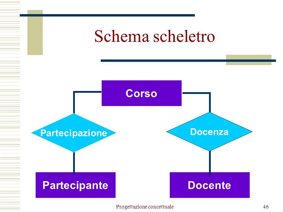 Progettazione concettuale46 Partecipante Corso Docente Partecipazione Docenza Schema scheletro