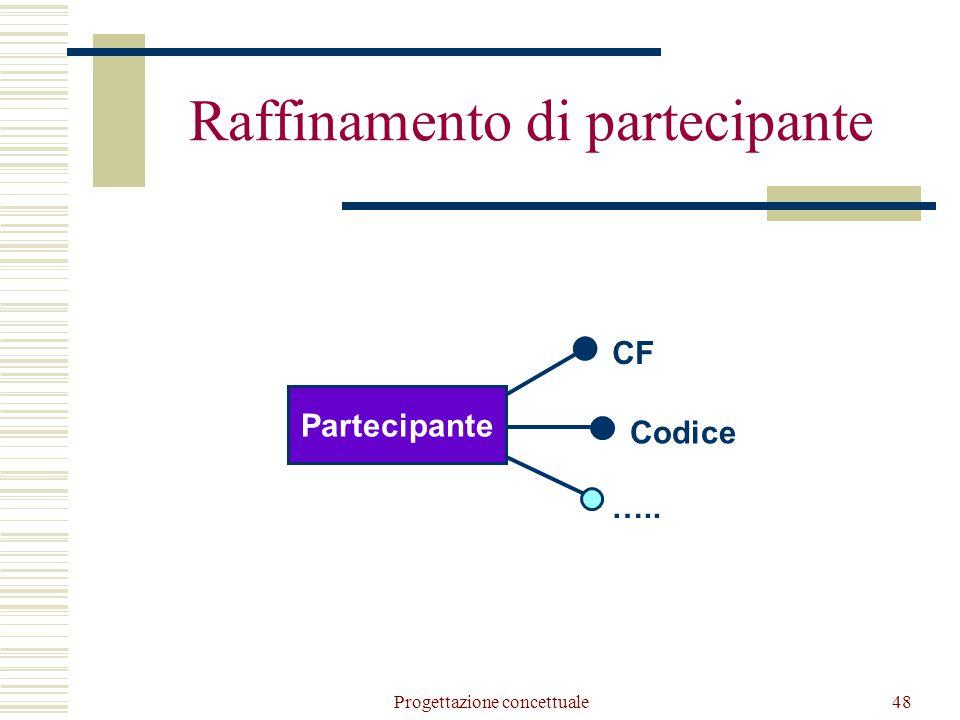 Progettazione concettuale48 Raffinamento di partecipante CF Codice ….. Partecipante