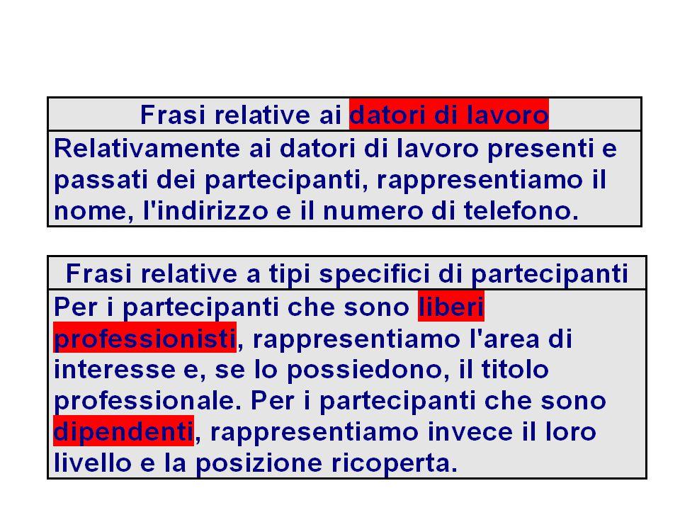 Posizione Livello Titolo prof.Area Partecipante CF Codice …..
