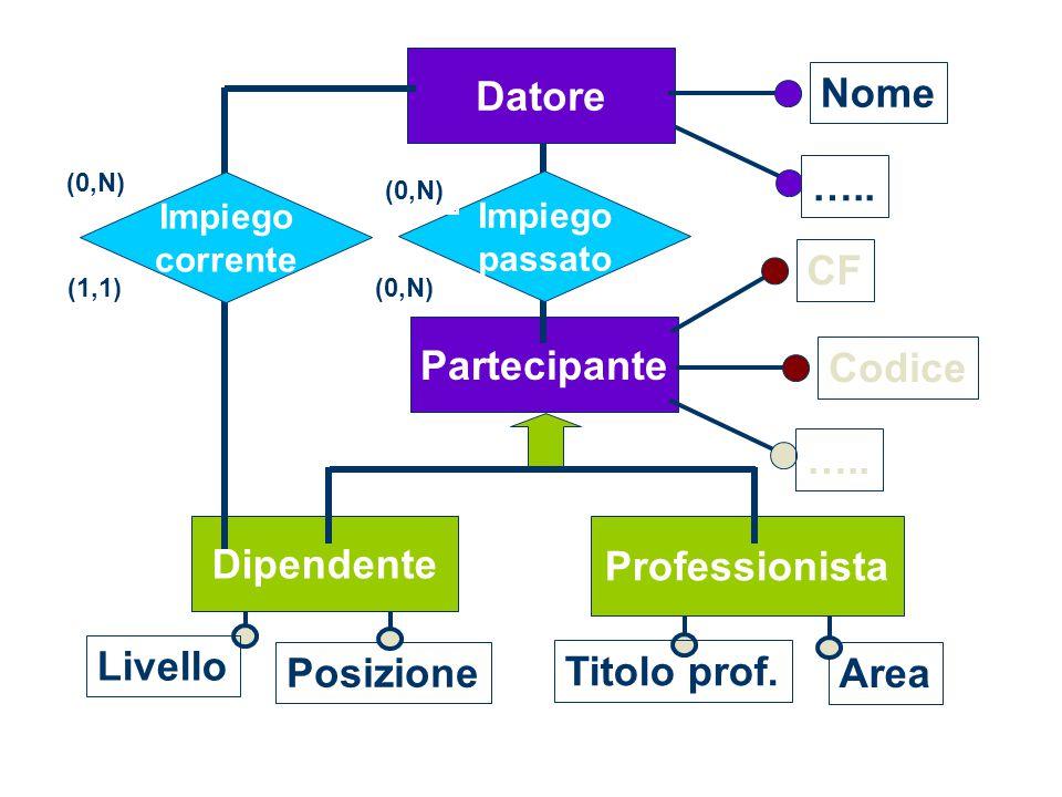 Posizione Livello Titolo prof. Area Partecipante CF Codice …..