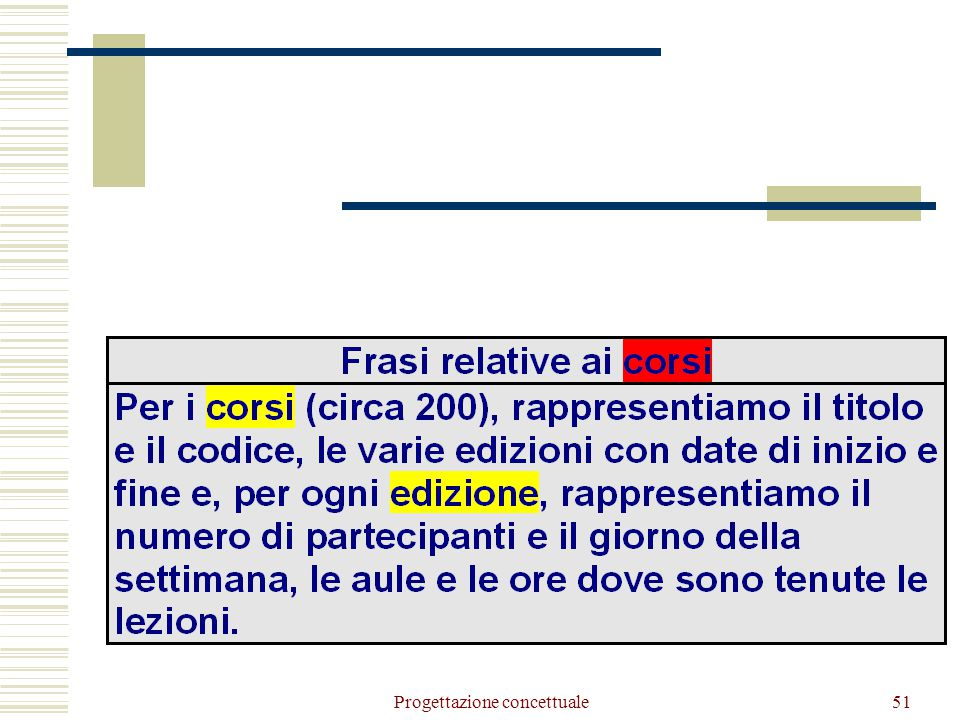(1,N) (1,1) Composizione Tipologia (1,1) (0,N) Corso N.Part.