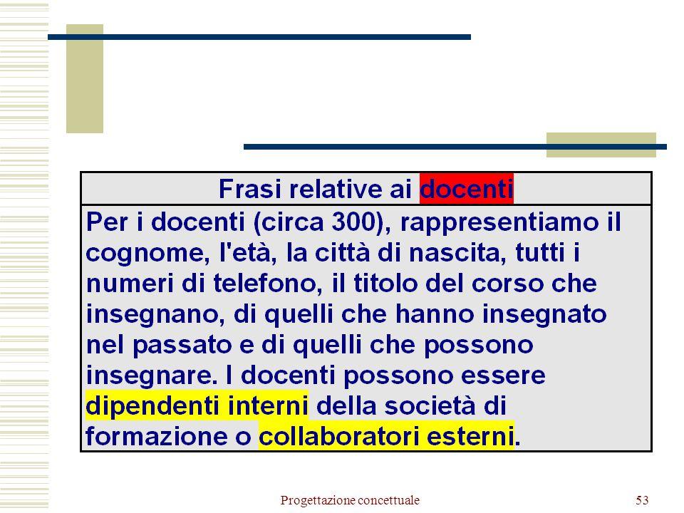 Progettazione concettuale54 Docente Collaboratore Interno CF Cognome Età Telefono Città nascita (1,N) Raffinamento di docente