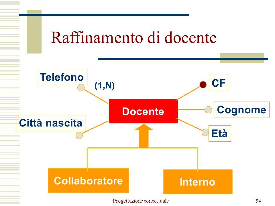 Progettazione concettuale55 Partecipante Corso Docente Partecipazione Docenza Integrazione