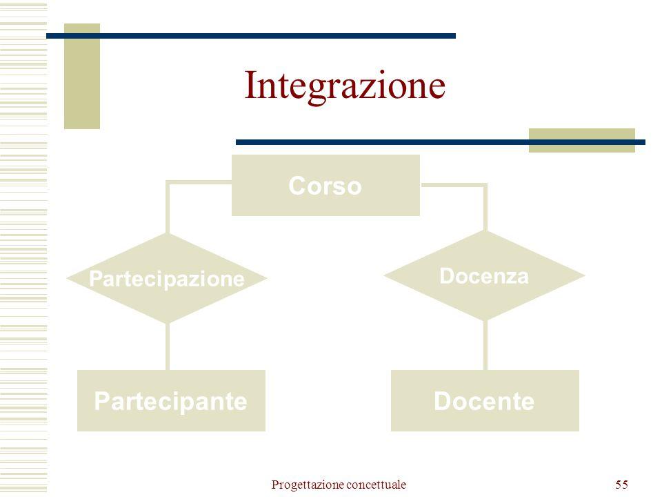 Progettazione concettuale56 Partecipazione Partecipante Corso partecipazione passata (0,N) partecipazione corrente (0,1) (0,N) Partecipante Edizione corso Integrazione: partecipante e corso
