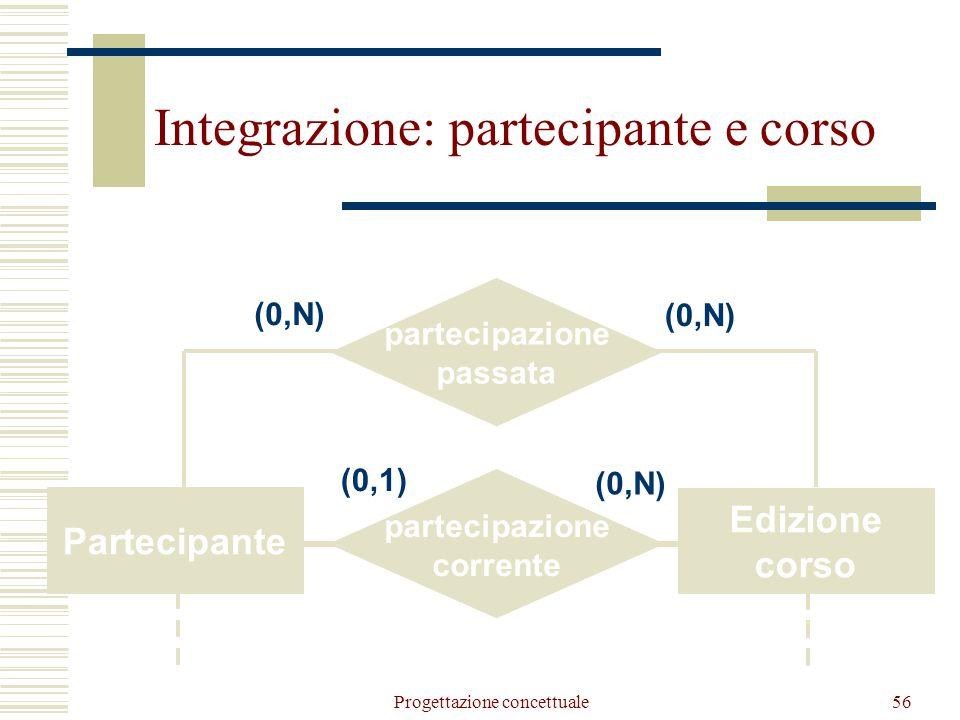 Docenza Corso Docente Abilitazione (1,N) Tipologia Corso CodiceTitolo Data inizio (0,N) (1,1) Docenza Edizione corso Docente Docenza passata (0,N) (0,1) Docenza corrente (0,1) Integrazione: docente e corso